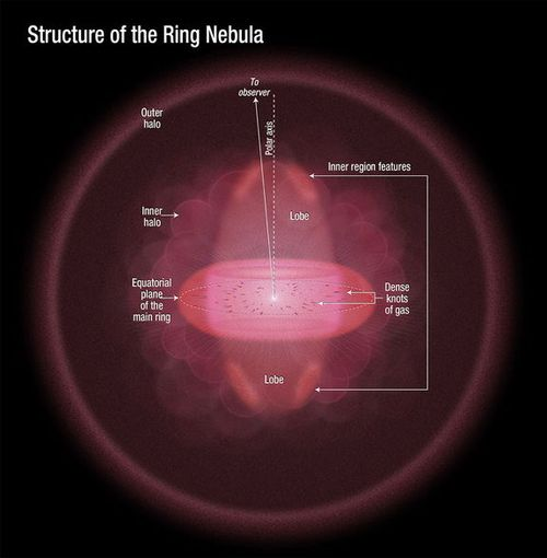Ring-nebula-mapping-structure
